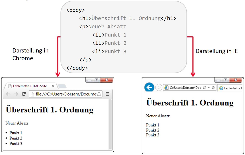 HTML Grundlagen   Web Technologien   Digital Publishing